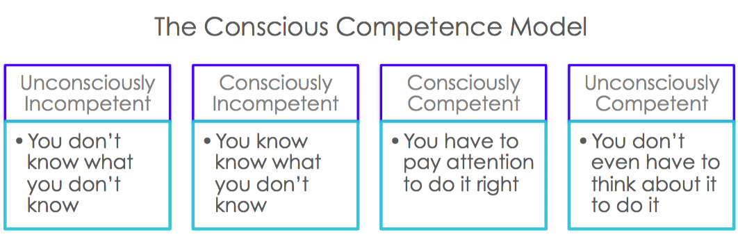 ontinence Competence Model